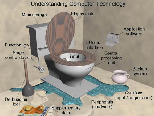 understanding computer technology with a toilet